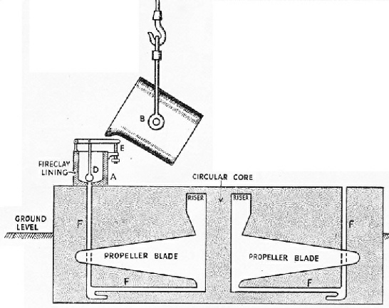 THIS SECTIONAL DIAGRAM shows how a propeller is cast