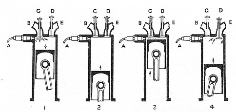 THE FOUR-STROKE CYCLE of diesel engines