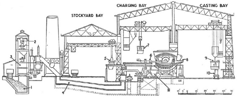 Section Through a Steel Melting Shop at Open Hearth Furnaces