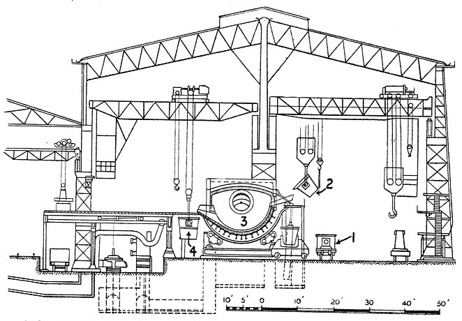 Section Through a Steel Melting Shop at Mixer