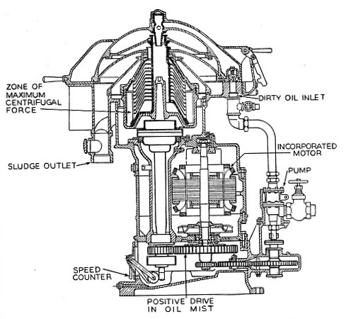 SECTIONAL DIAGRAM of a centrifugal oil purifier