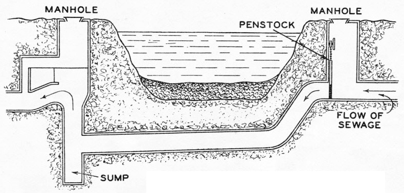 diagram of drainage system